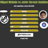 Miguel Mellado vs Javier Horacio Umbides h2h player stats