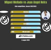 Miguel Mellado vs Juan Angel Neira h2h player stats