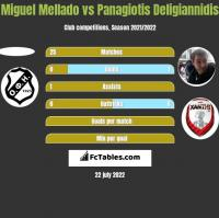Miguel Mellado vs Panagiotis Deligiannidis h2h player stats