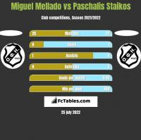 Miguel Mellado vs Paschalis Staikos h2h player stats