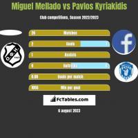 Miguel Mellado vs Pavlos Kyriakidis h2h player stats