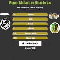 Miguel Mellado vs Ricardo Vaz h2h player stats