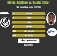 Miguel Mellado vs Vajeba Sakor h2h player stats
