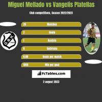 Miguel Mellado vs Vangelis Platellas h2h player stats