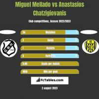 Miguel Mellado vs Anastasios Chatzigiovanis h2h player stats