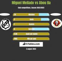 Miguel Mellado vs Abou Ba h2h player stats