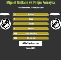 Miguel Mellado vs Felipe Ferreyra h2h player stats