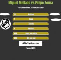 Miguel Mellado vs Felipe Souza h2h player stats
