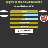 Miguel Murillo vs Mauro Molina h2h player stats