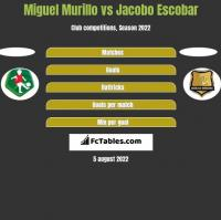 Miguel Murillo vs Jacobo Escobar h2h player stats