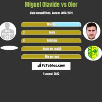 Miguel Olavide vs Oier h2h player stats