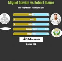 Miguel Olavide vs Robert Ibanez h2h player stats