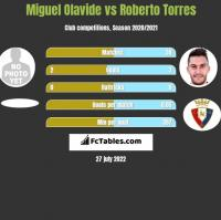 Miguel Olavide vs Roberto Torres h2h player stats