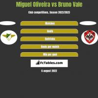 Miguel Oliveira vs Bruno Vale h2h player stats