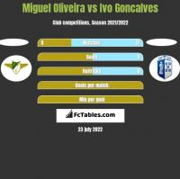Miguel Oliveira vs Ivo Goncalves h2h player stats