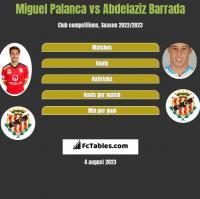 Miguel Palanca vs Abdelaziz Barrada h2h player stats