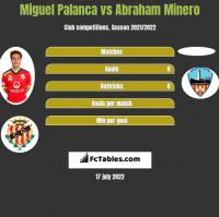 Miguel Palanca vs Abraham Minero h2h player stats