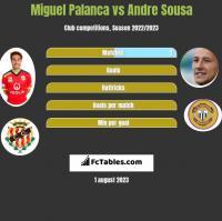 Miguel Palanca vs Andre Sousa h2h player stats
