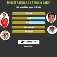 Miguel Palanca vs Antonio Cotan h2h player stats