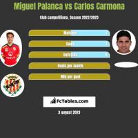 Miguel Palanca vs Carlos Carmona h2h player stats