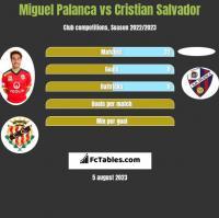 Miguel Palanca vs Cristian Salvador h2h player stats