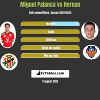 Miguel Palanca vs Hernan Santana h2h player stats