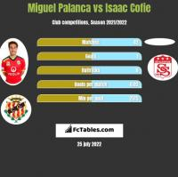 Miguel Palanca vs Isaac Cofie h2h player stats