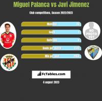 Miguel Palanca vs Javi Jimenez h2h player stats