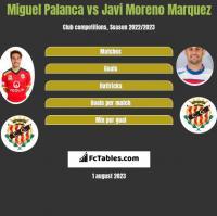 Miguel Palanca vs Javi Moreno Marquez h2h player stats