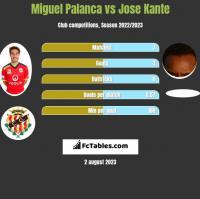 Miguel Palanca vs Jose Kante h2h player stats
