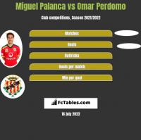 Miguel Palanca vs Omar Perdomo h2h player stats