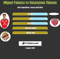 Miguel Palanca vs Ousseynou Thioune h2h player stats