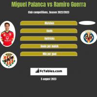 Miguel Palanca vs Ramiro Guerra h2h player stats