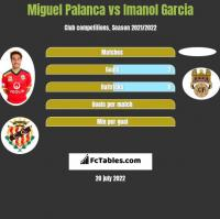 Miguel Palanca vs Imanol Garcia h2h player stats