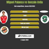Miguel Palanca vs Gonzalo Avila h2h player stats