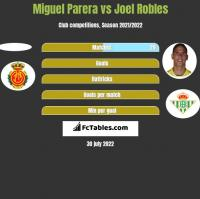 Miguel Parera vs Joel Robles h2h player stats