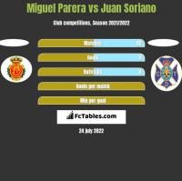 Miguel Parera vs Juan Soriano h2h player stats