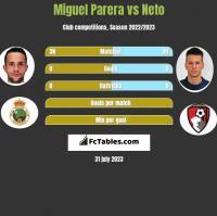 Miguel Parera vs Neto h2h player stats