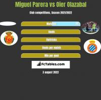 Miguel Parera vs Oier Olazabal h2h player stats