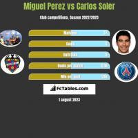 Miguel Perez vs Carlos Soler h2h player stats