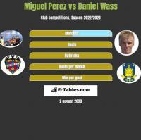 Miguel Perez vs Daniel Wass h2h player stats