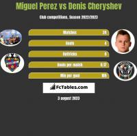 Miguel Perez vs Denis Czeryszew h2h player stats