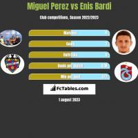 Miguel Perez vs Enis Bardi h2h player stats