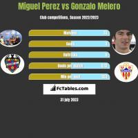Miguel Perez vs Gonzalo Melero h2h player stats
