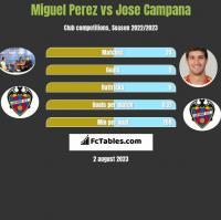 Miguel Perez vs Jose Campana h2h player stats