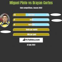 Miguel Pinto vs Brayan Cortes h2h player stats