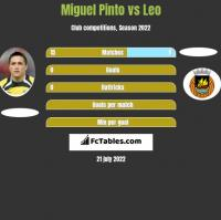 Miguel Pinto vs Leo h2h player stats