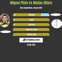 Miguel Pinto vs Matias Dituro h2h player stats