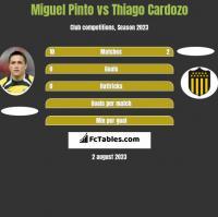 Miguel Pinto vs Thiago Cardozo h2h player stats