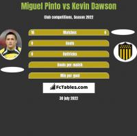 Miguel Pinto vs Kevin Dawson h2h player stats